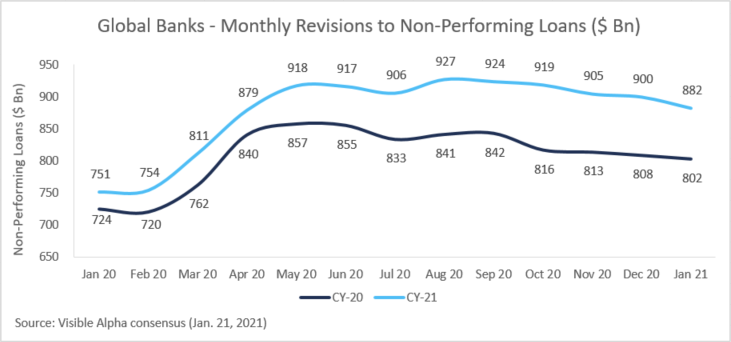 Global Banks - Monthly Revisions to Non-Performing Loans ($ Bn)