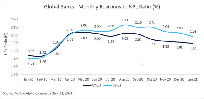 Global Banks - Monthly Revisions to NPL Ratio (%)