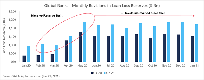 Global Banks - Monthly Revisions in Loan Loss Reserves ($ Bn)