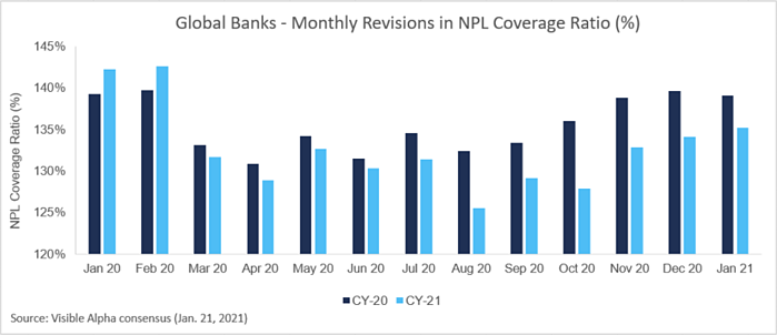Global Banks - Monthly Revisions in NPL Coverage Ratio (%)