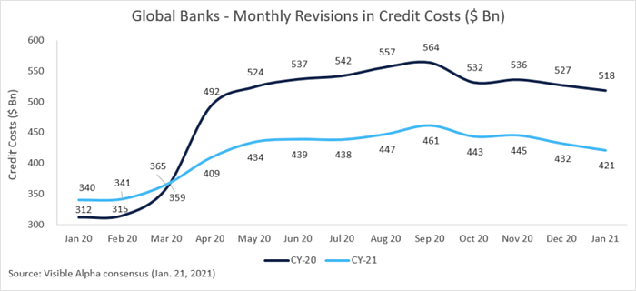 Global Banks - Monthly Revisions in Credit Costs ($ Bn)