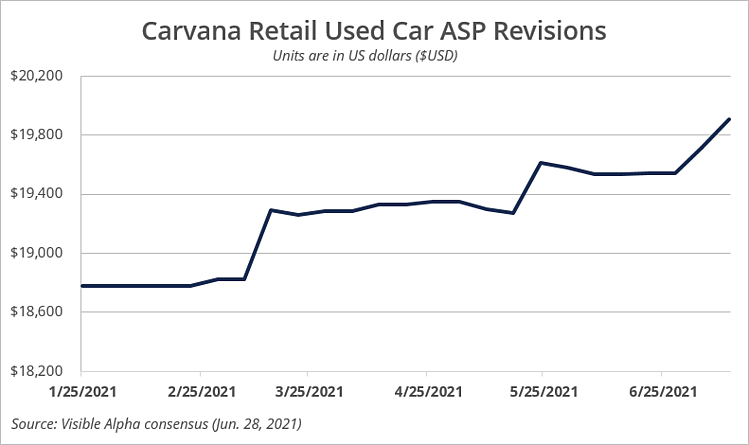 Carvana Retail Used Car ASP Revisions