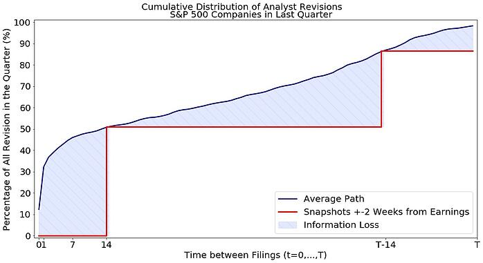 Broker Revisions Study_Figure 1_Cumulative Distribution of Analyst Revisions