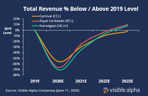 Cruise Industry Revenue Recovery Post COVID
