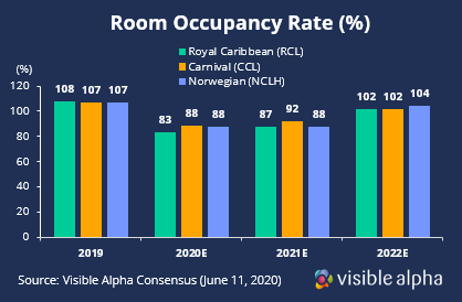Cruise Industry Room Occupancy Rate Recovery Post COVID-19