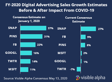 Digital Advertising Sales Growth Before and After covID