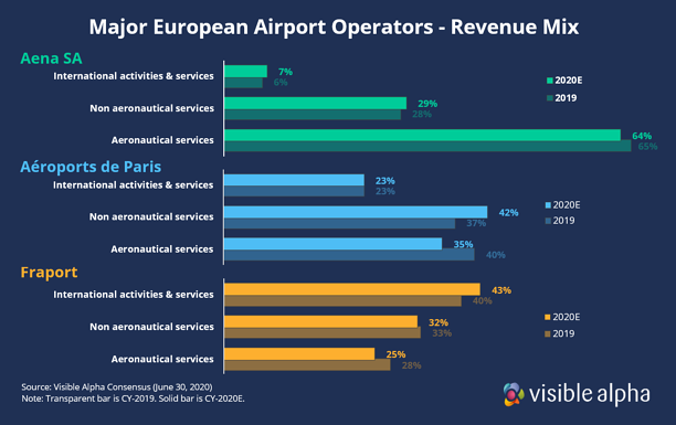 Euro Airport Revenue Mix Aena