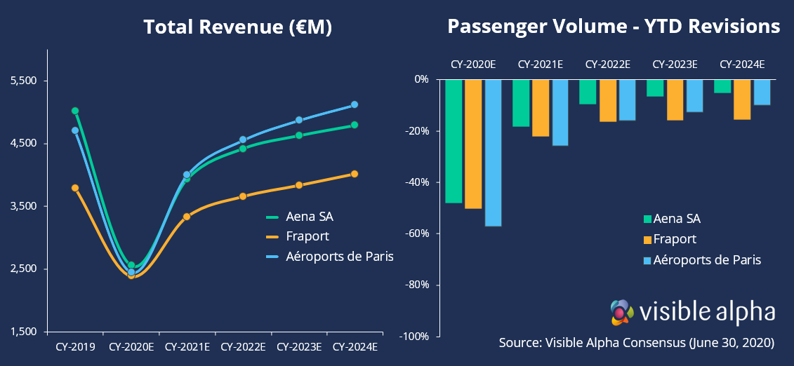 Euro Airport Revenue Recovery Passenger Volume Revisions