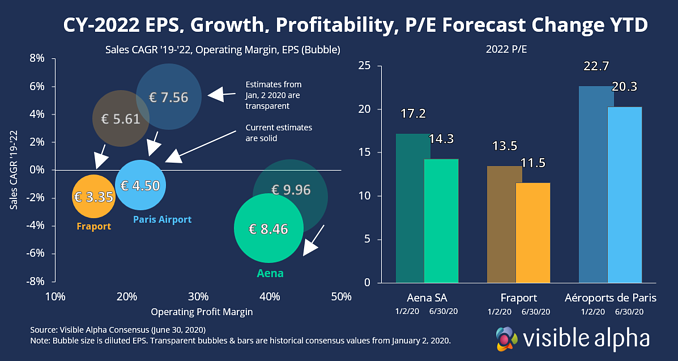 European Airport Valuation changes