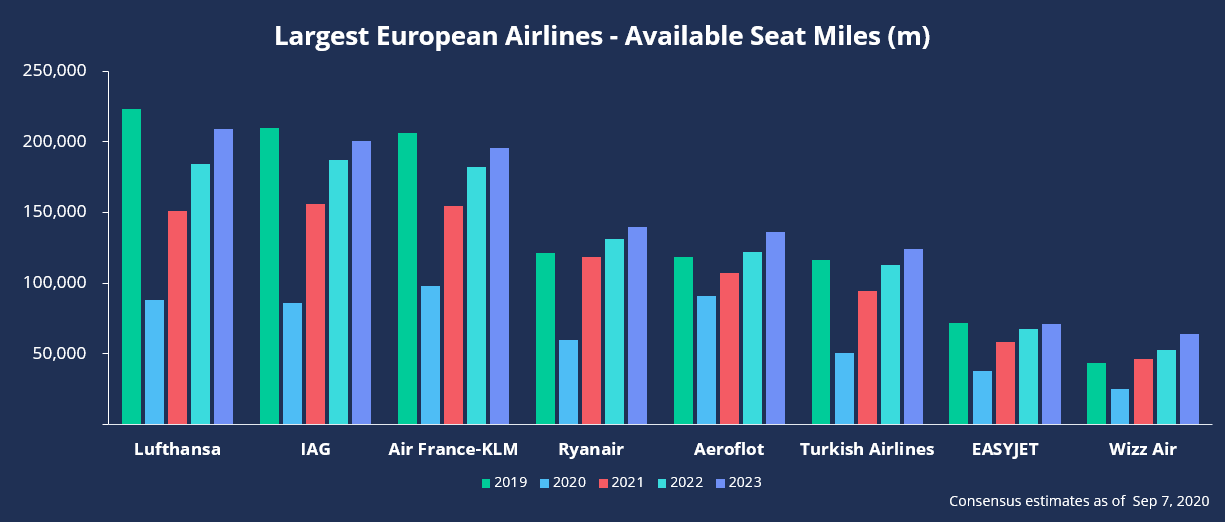 Largest European Airlines - Available Seat Miles