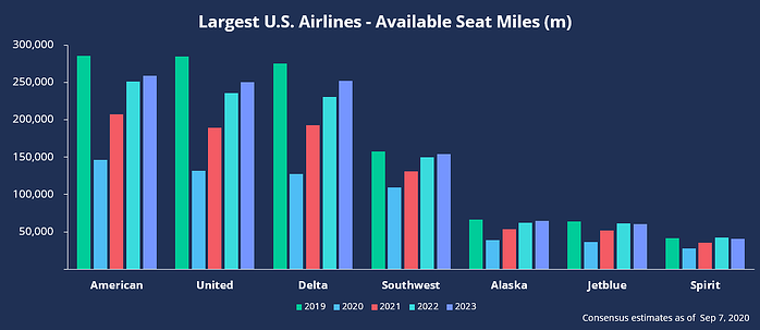 Large U.S. Airlines - Available Seat Miles