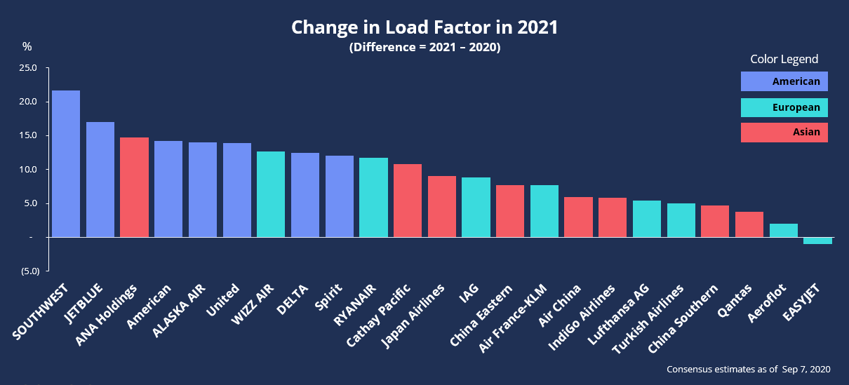 Change in Load Factor in 2021