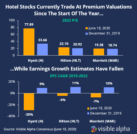 Hotel valuations