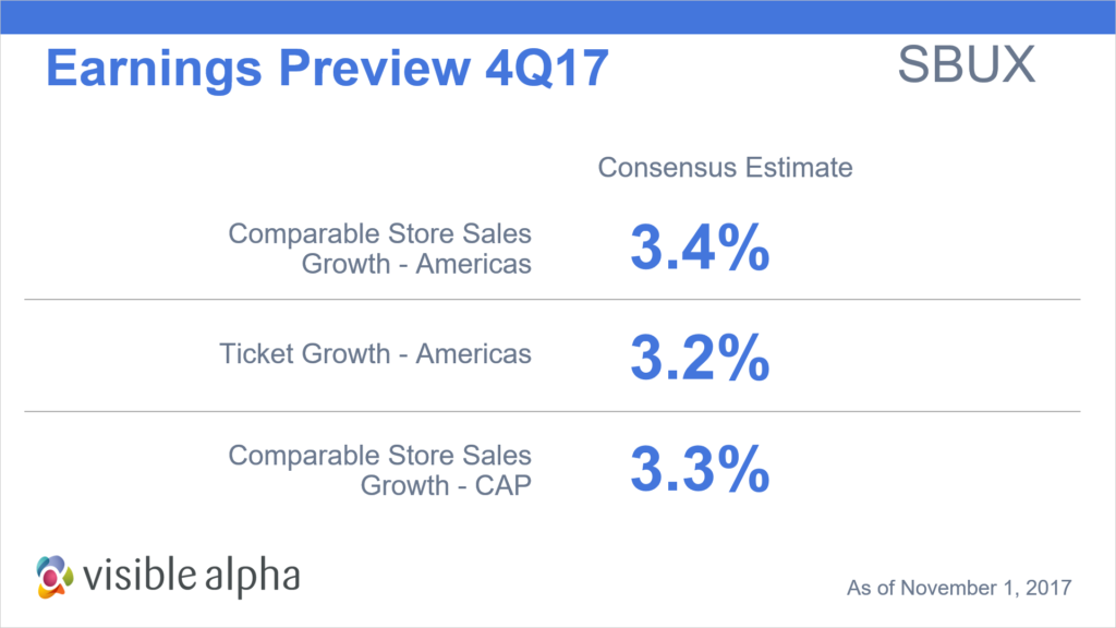 Earnings Preview 4Q17 SBUX