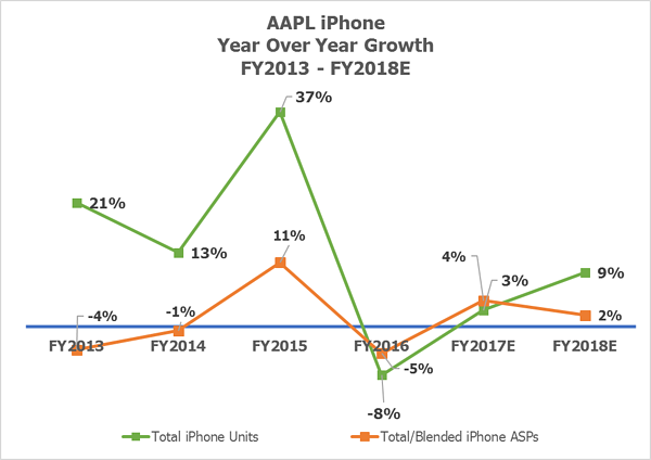AAPL iPhone YoY Units & ASPs by Visible Alpha