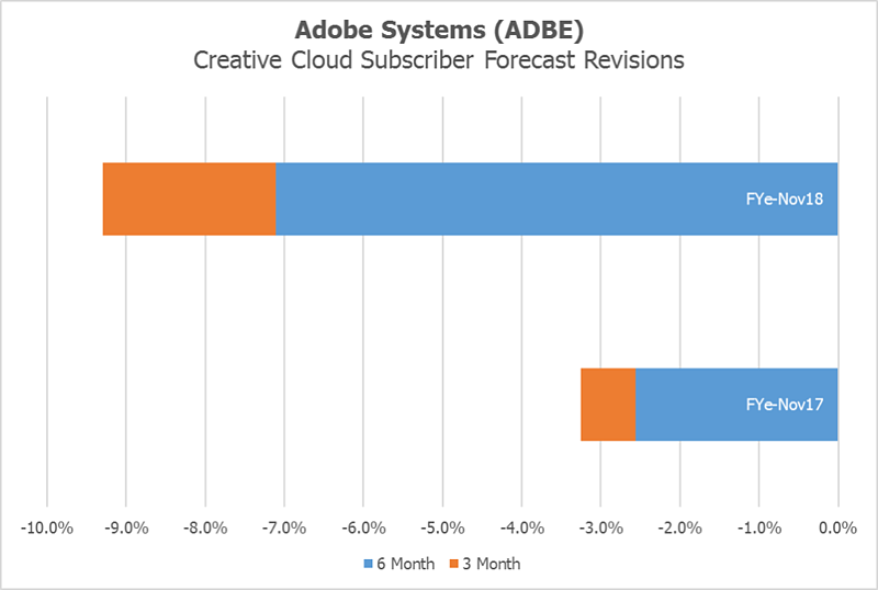 Adobe Systems Forecast Revisions by Visible Alpha