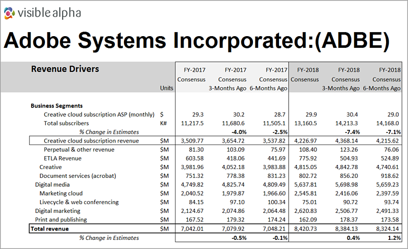Adobe Systems Revenue Drivers by Visible Alpha