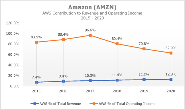 AMZN AWS Contribution to Revenue and Operating Income by Visible Alpha
