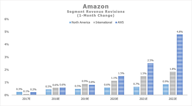 AMZN Segment Revenue Revisions by Visible Alpha
