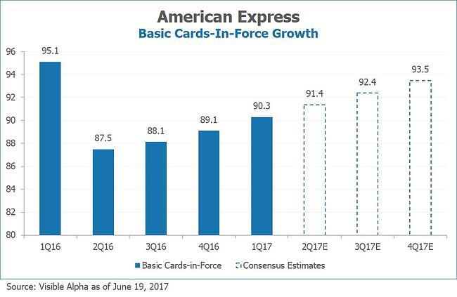 AXP American Express Basic Cards-In-Force Growth by Visible Alpha