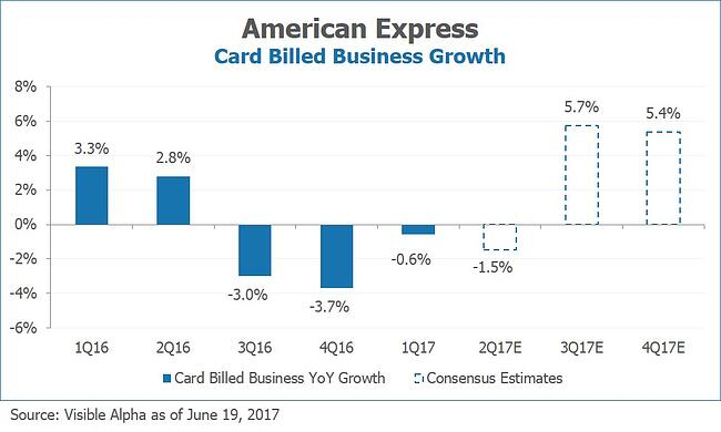 AXP American Express Card Billed Business Growth by Visible Alpha