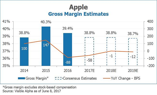 Apple AAPL Gross Margin Estimates by Visible Alpha