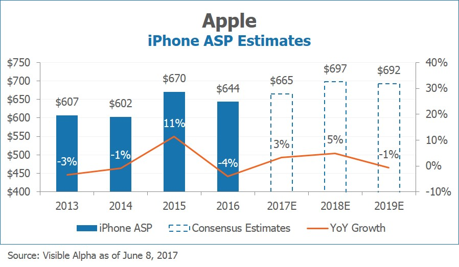 Apple AAPL iPhone ASP Estimates by Visible Alpha