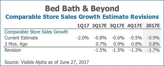 Bed Bath & Beyond BBBY Comparable Store Sales Growth Estimate Revisions by Visible Alpha