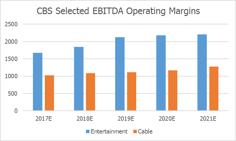 CBS Selected EBITDA Operating Margins by Visible Alpha