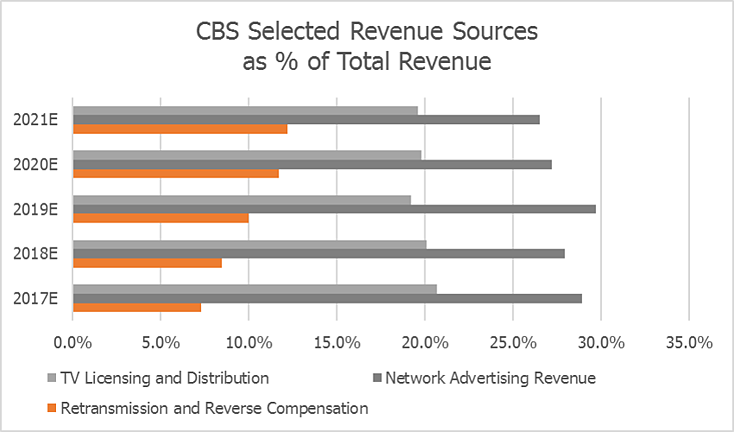 CBS Selected Revenue Sources by Visible Alpha