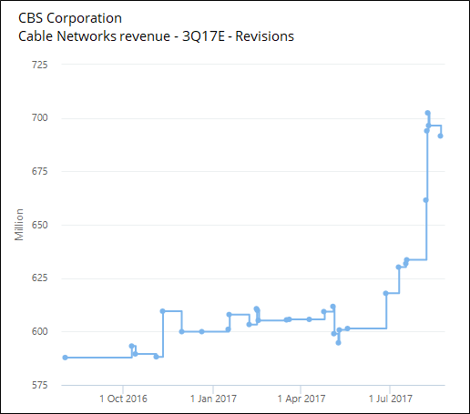 Cable Networks Revenue Revisions by Visible Alpha