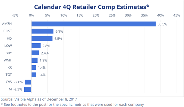 Calendar 4Q Retailer Comp Estimates by Visible Alpha