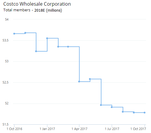 Costco COST Member Revisions by Visible Alpha