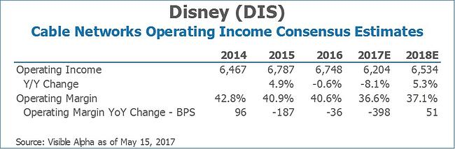 DIS Disney Cable Networks Operating Income Consensus Estimates by Visible Alpha