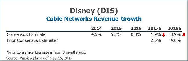 DIS Disney Cable Networks Revenue Growth by Visible Alpha