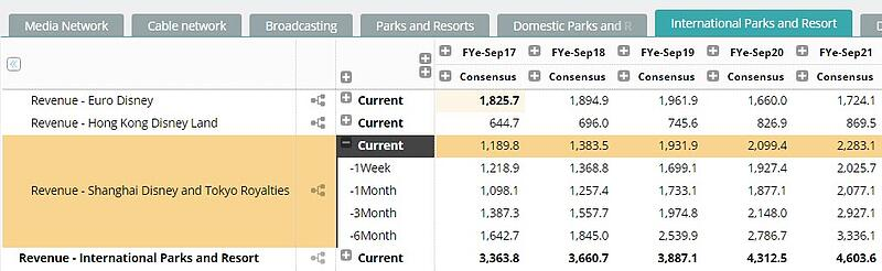 Disney Consensus Model for international Parks and Resorts by Visible Alpha