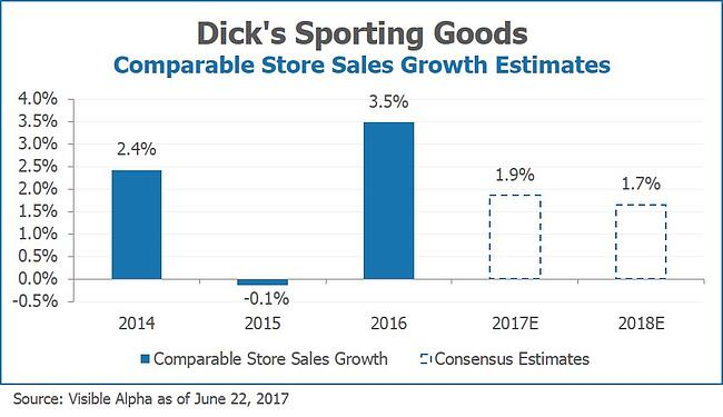 Dick's Sporting Goods DKS Comparable Store Sales Growth Estimates by Visible Alpha