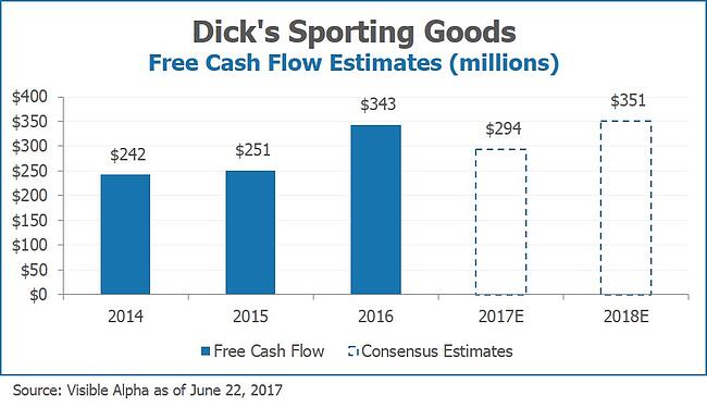 Dick's Sporting Goods DKS Free Cash Flow Estimates by Visible Alpha