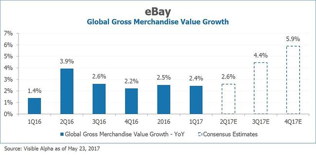 EBAY Global Gross Merchandise Value Growth by Visible Alpha