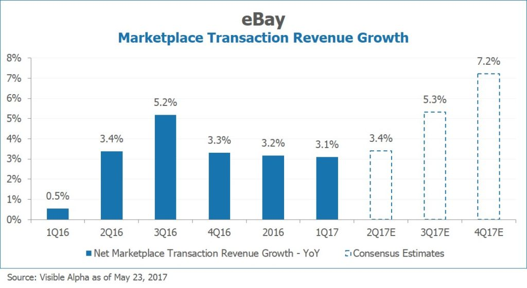 EBAY Marketplace Transaction Revenue Growth by Visible Alpha