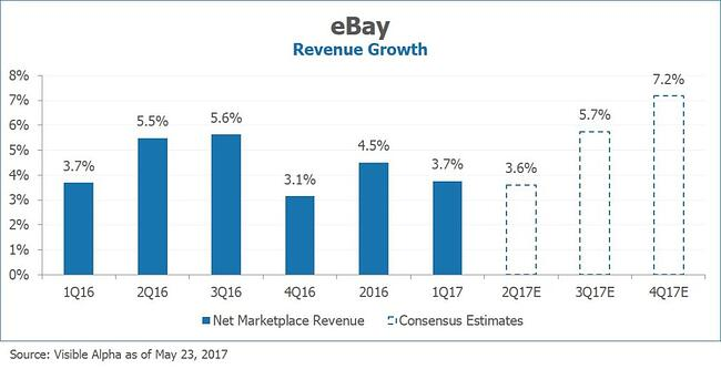 EBAY Revenue Growth by Visible Alpha