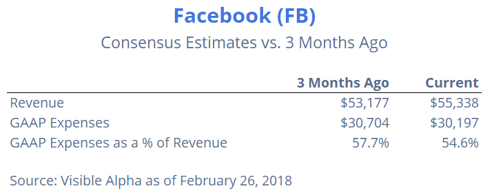Facebook Consensus Estimates vs. 3 Months Ago