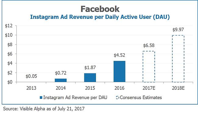 Facebook FB Instagram Ad Revenue per Daily Active User by Visible Alpha