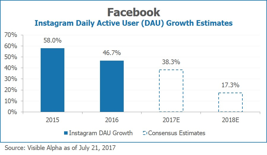 Facebook FB Instagram Daily Active User Growth Estimates by Visible Alpha
