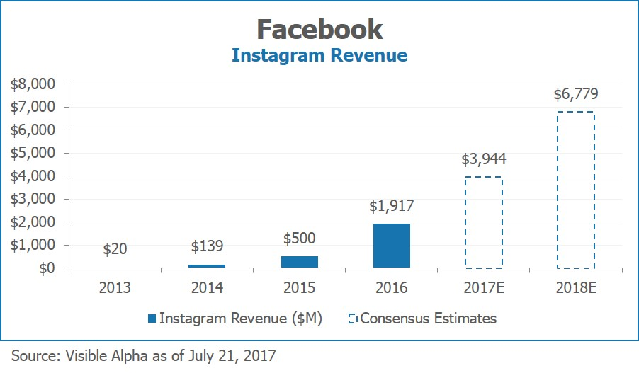 Facebook FB Instagram Revenue by Visible Alpha