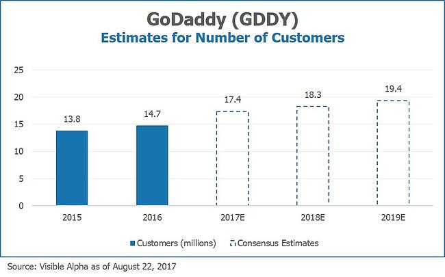 Go Daddy GDDY Estimates for Number of Customers by Visible Alpha