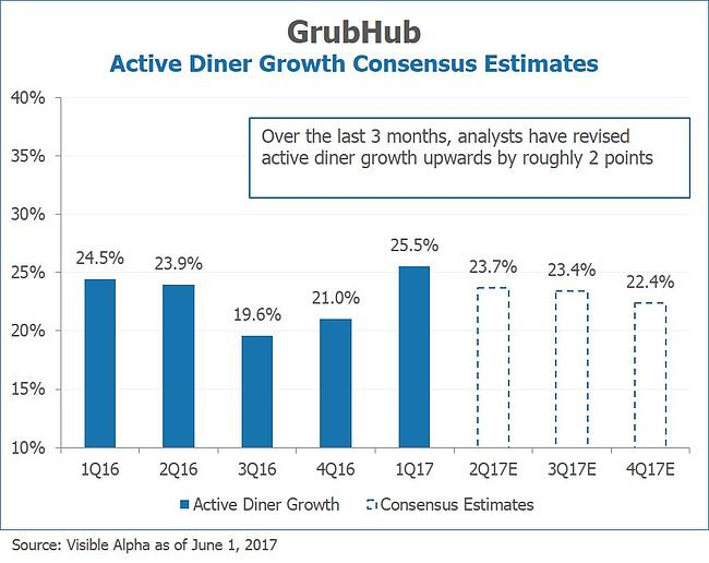 GrubHub GRUB Active Diner Growth Consensus Estimates by Visible Alpha