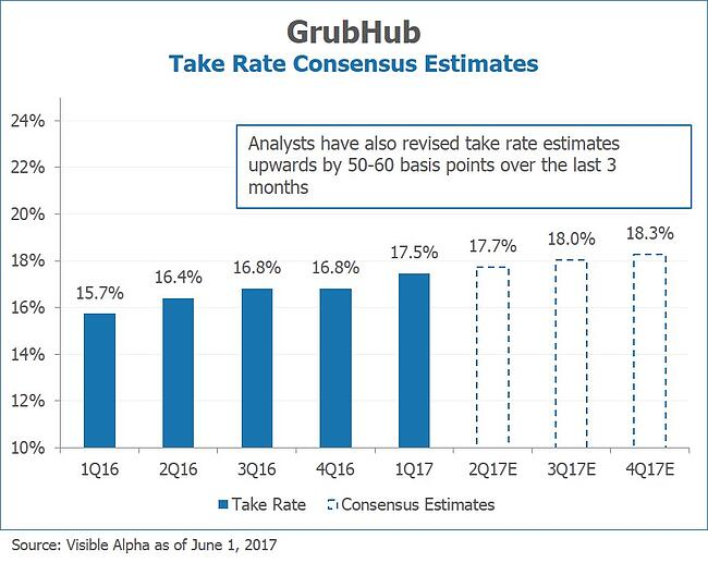 GrubHub GRUB Take Rate Consensus Estimates by Visible Alpha