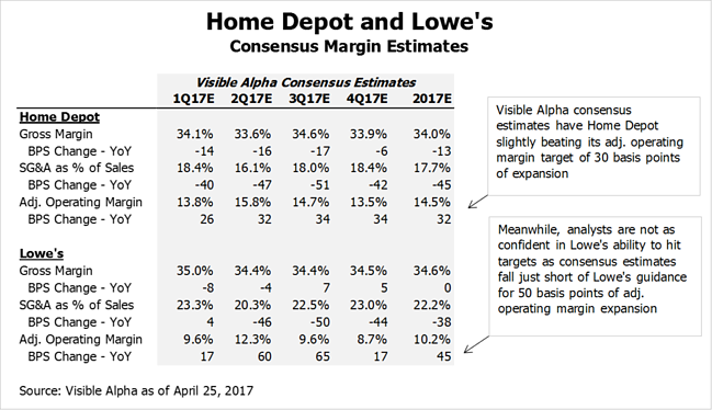 HD LOW Home Depot Lowes Consensus Margin Estimates by Visible Alpha