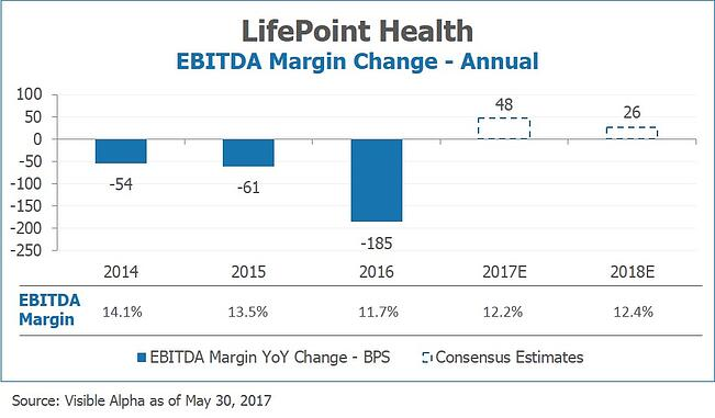 LPNT EBITDA Margin Change - Annual by Visible Alpha.png